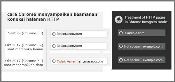 halaman dengan http